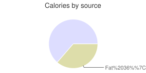 PACE, Salsa Verde, calories by source